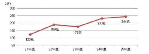 20140605koutori4 515x188 - 公取委/下請法違反の指導件数、過去最多