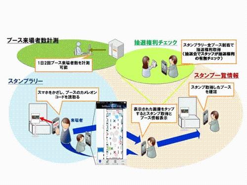 20140714unisys2 - 日本ユニシス/同時複数認識の2次元カラーコードを提供