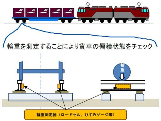20140716jr2 515x387 - JR貨物/コンテナ内の積付けで対策強化、貨物列車脱線事故で