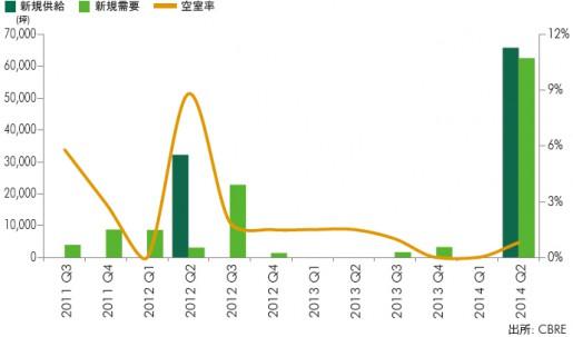 20140730cbre2 515x303 - CBRE/首都圏の大型物流施設、都心立地が再評価