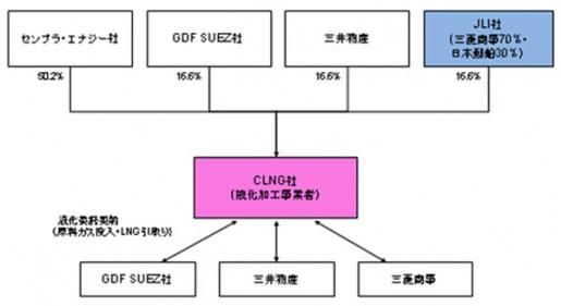 20140807nyk1 515x281 - 日本郵船/米国の天然ガス液化事業でプロジェクトに投資