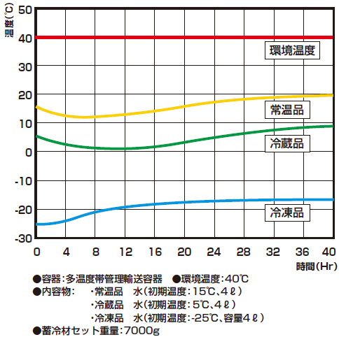 20140811sekisui2 - 積水化成品/常温輸送で3温度帯で輸送できる容器を開発