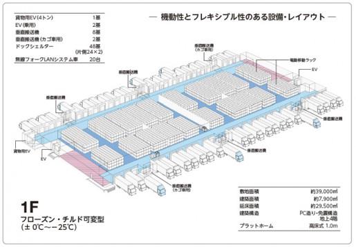 20140820daiichi4 515x358 - 第一倉庫冷蔵/埼玉県岩槻市に3万平方米の冷凍物流センター建設