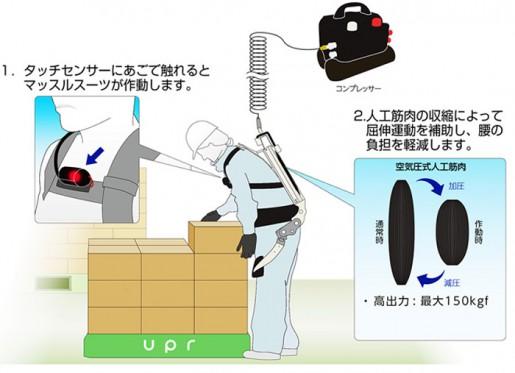 20140901upr 515x373 - ユーピーアール/物流用作業補助ウェアを事業化