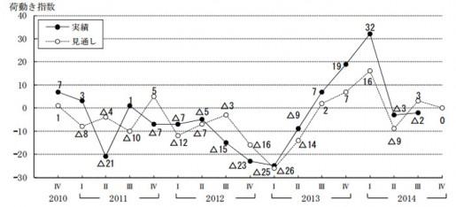 荷動きの実績(見込み)と見通しの「荷動き指数」(速報値)