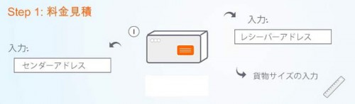20141002tnt1 500x147 - TNTジャパン/アカウント無しで発送手配ができるオンライン・ツールを導入
