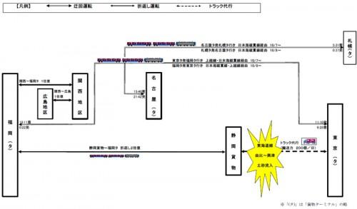 東海道線 由比~興津間土砂流入に伴うトラック代行、う回輸送イメージ図