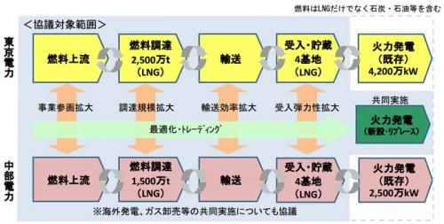 20141007toden 500x253 - 東京電力、中部電力/サプライチェーン全体で包括的アライアンス協議へ