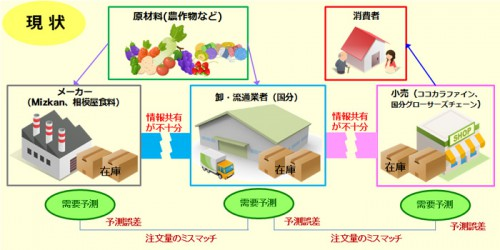 20141009kisyo1 500x250 - 日本気象協会/天気予報で物流を変えるプロジェクト、スタート