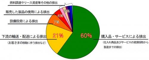2013年度の丸井グループ、Scope3によるCO2排出量比率