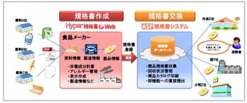 20141020yamatosy 500x208 - ヤマトシステム開発、インフォマート/食品規格書システムのデータ連携