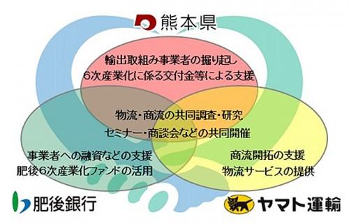 20141021yamato2 500x321 - ヤマト運輸、熊本県/農林水産物の輸出拡大で連携協定を締結
