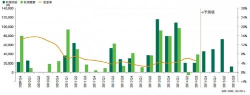 20141031cbre1 500x191 - CBRE/物流施設の空室率、首都圏、近畿圏ともに低下