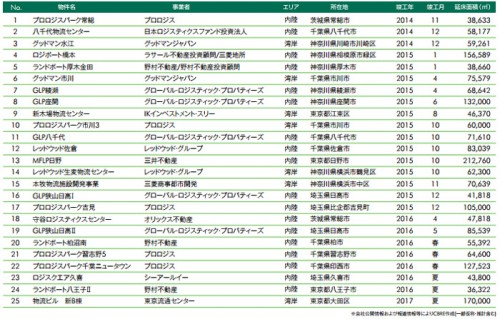 20141031cbre3 500x319 - CBRE/物流施設の空室率、首都圏、近畿圏ともに低下