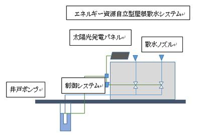 20141117mitsuisumitomo3 - 三井住友建設/危険物取扱倉庫に屋根散水システムで、室温10℃下げる