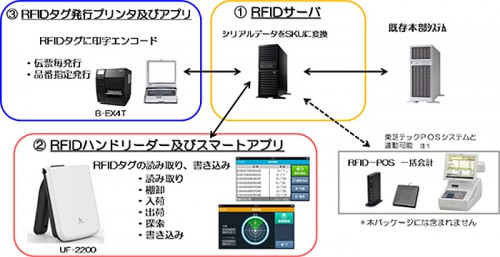 RFID導入パッケージライトの概要図