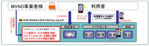 ヤマトMMS/携帯端末保証サービス販売開始