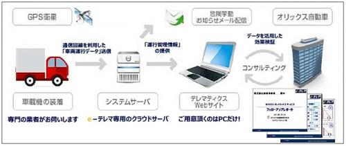 20141204orixm 500x211 - オリックス自動車/デジタコ機能を追加、運送業者向けテレマティクス提供