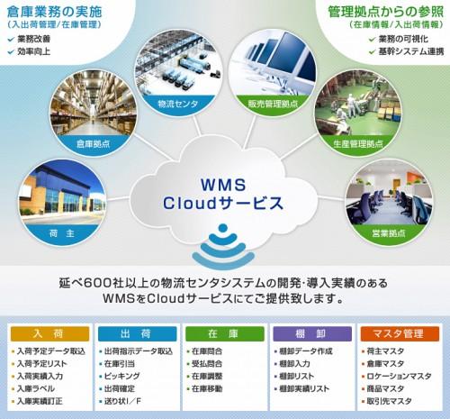 WMSクラウドのイメージ
