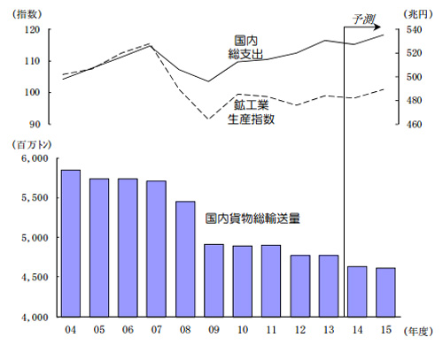 20141224nittsus1 - 日通総研/国内輸送量、2014年度は2.8%減、2015年度は0.5%減を予測