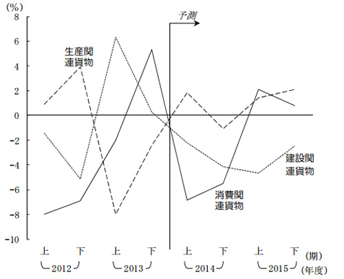 20141224nittsus2 - 日通総研/国内輸送量、2014年度は2.8%減、2015年度は0.5%減を予測