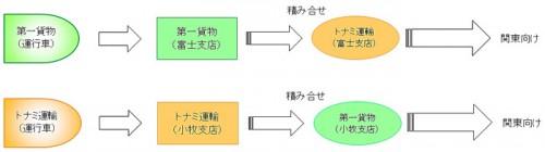 共同運航の概要図
