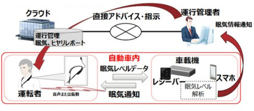 20150119fujitsu 500x219 - 富士通/ドライバーの安全運転支援、ウェアラブルセンサー販売開始