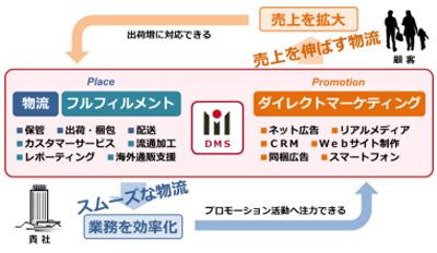 20150127dms3 - DMS/埼玉県川島町に物流センター開設