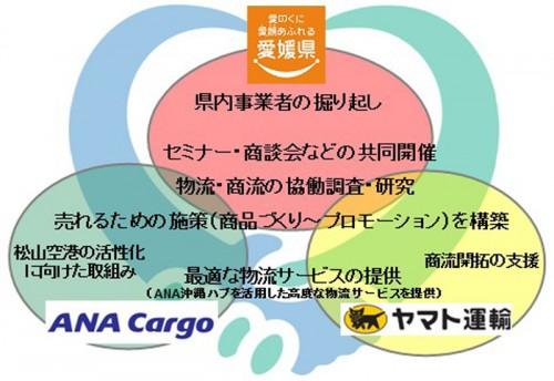 20150128yamatohoka 500x344 - ヤマト運輸、ANA、愛媛県/県産品の国内外への流通拡大で連携協定