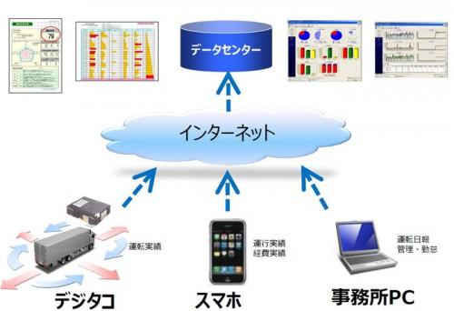 20150130datatec 500x342 - 大和物流/データ・テックの車載器、527台導入