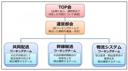 品企業物流プラットフォーム 体制イメージ図