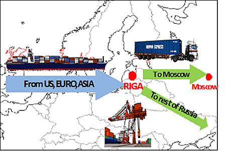 リガ港経由の一貫輸送サービス概念図