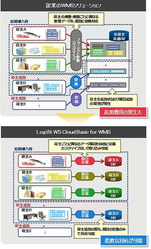 20150210fujitsu 500x824 - 富士通システムズ・イースト/クラウド型倉庫管理システムをタイで提供