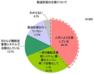 20150217nec - 配送計画の精度/44%が効率的、改善余地も
