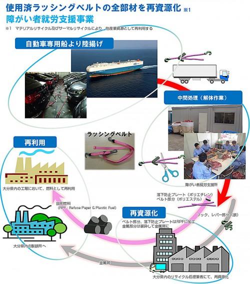 使用済み自動車船用ラッシングベルトリサイクルプロジェクト