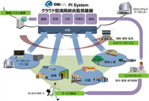 クラウド型遠隔統合監視基盤を活用したサポートサービスの概要図