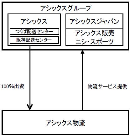 20150303marubeni1 - 丸紅/アシックスの物流子会社を譲受