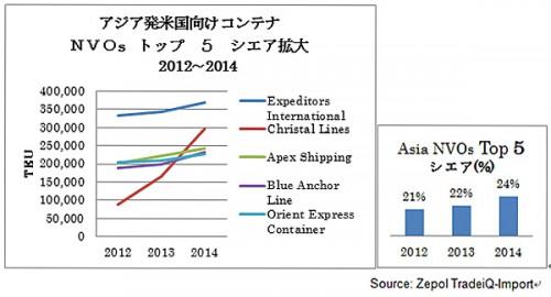 20150304zepo 500x270 - 米国/NVOCC取扱量ランキングトップ25に日系企業3社