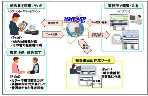 20150310hitachisolu 500x327 - 日立ソリューションズ・クリエイト/モバイル業務報告システム発売