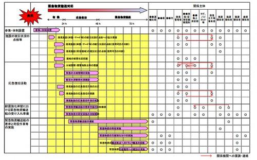 20150327kokkosyo11 500x311 - 国交省/港湾BCP策定ガイドラインを公表