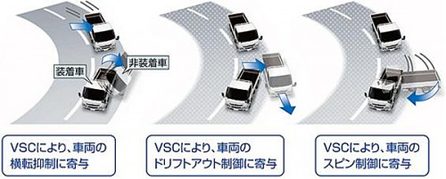 20150408hino2 500x201 - 日野自動車/小型トラック「デュトロ」、安全装備充実で新発売
