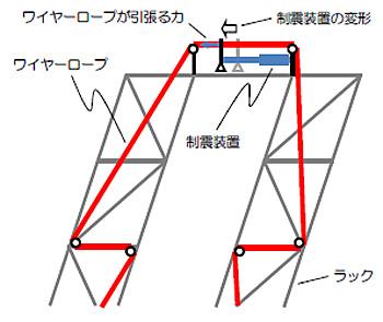 20150511toda1 - 戸田建設/ワイヤーロープを利用した立体自動倉庫制震工法を開発
