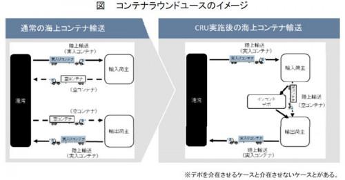コンテナラウンドユースのイメージ
