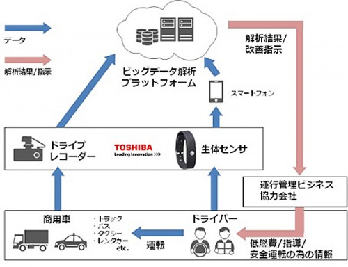20150514toshibaibm 500x384 - 東芝、日本IBM/自動車運行管理ソリューション分野で協力