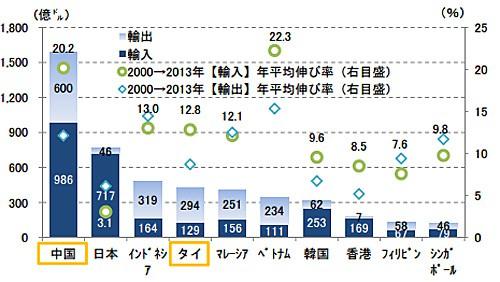 アジア主要国における食糧貿易額(2013年)