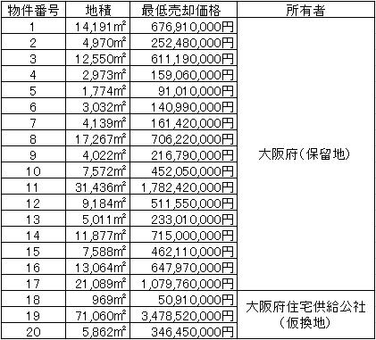 20150515osakahu3 - 大阪府/箕面市の新名神IC付近の企業用地25ha、坪16万円で公募