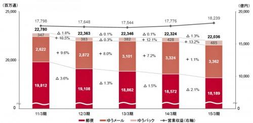 日本郵便(郵便・物流事業)物数の推移