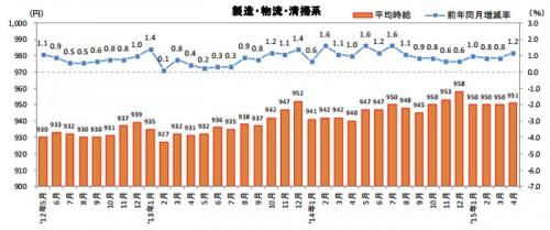 20150520recurute 500x209 - 物流系の平均時給/39か月連続アップ、首都圏の物流作業979円