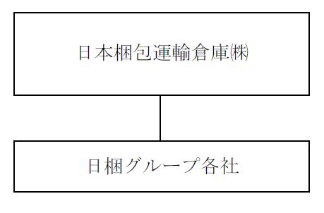 持株会社制移行後の日本梱包運輸倉庫グループの体制、現在