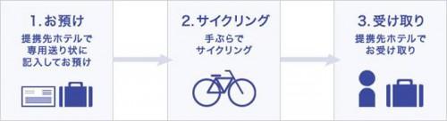 20150529sagawa 500x136 - 佐川急便/「しまなみ海道」サイクリング利用者に手荷物を当日配送